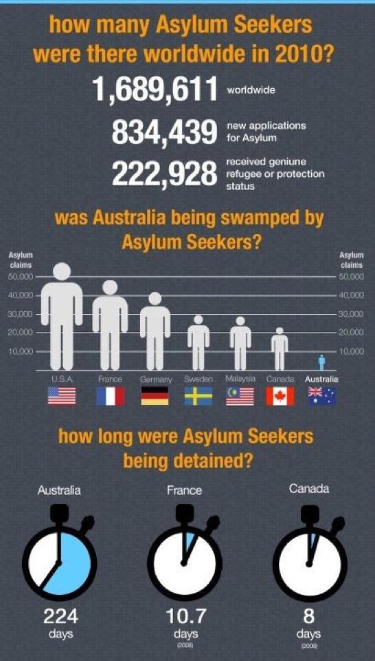 asylum_-infographic