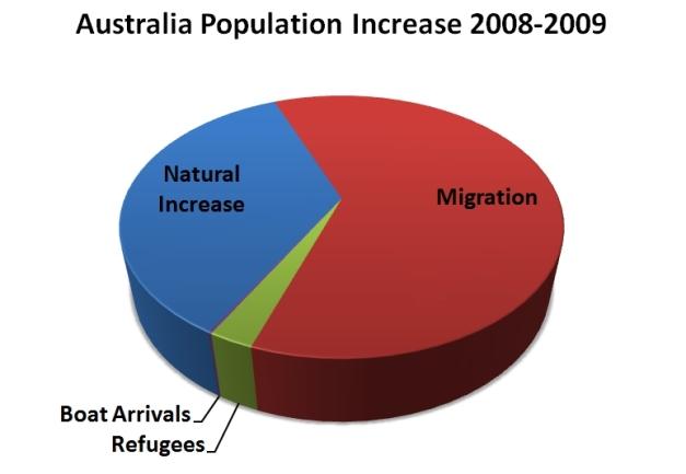 population-increase-2008-09