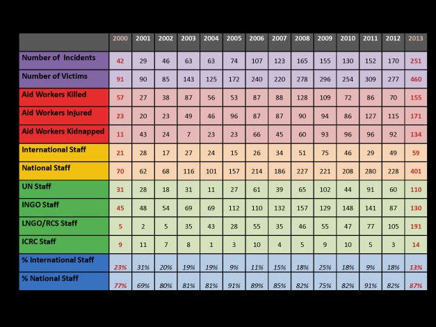AWSD Summary 2000- 2013